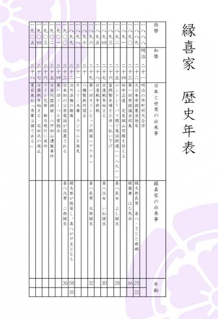歴史年表(明治)