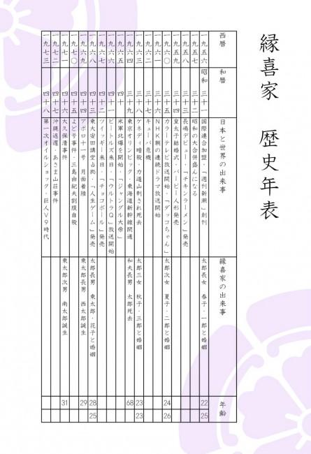 歴史年表(昭和)