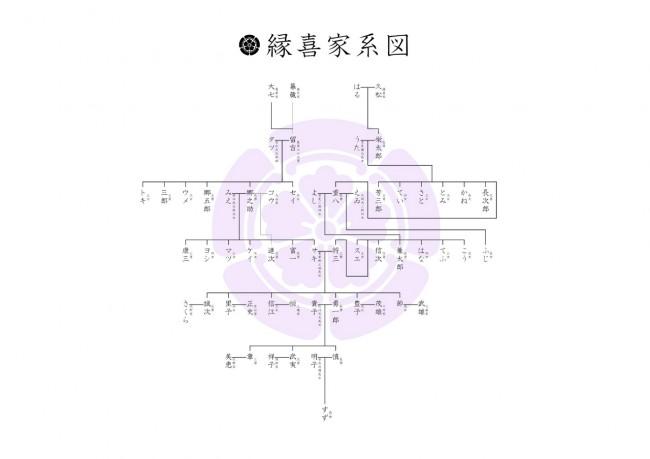 縦系図(2系統)
