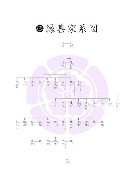 縦系図(1系統)