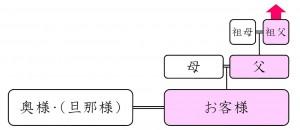 標準プラン(1系統Aタイプ)