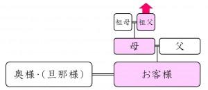 標準プラン(1系統Bタイプ)