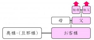 標準プラン(2系統Aタイプ)