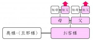 標準プラン(2系統Bタイプ)