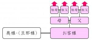 標準プラン(4系統Aタイプ)