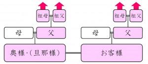標準プラン(4系統Bタイプ)