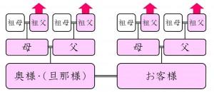 標準プラン(4系統Cタイプ)