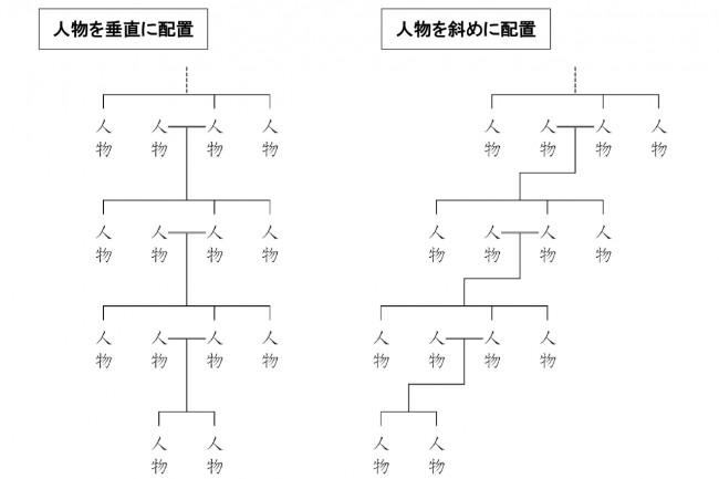 説明図(人物配置の形式)
