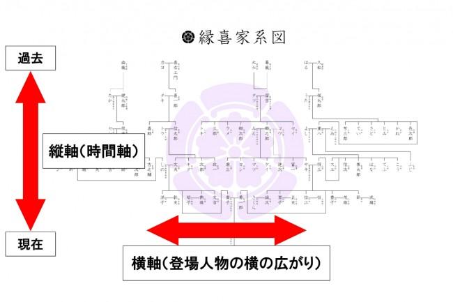 説明図(縦軸・横軸)