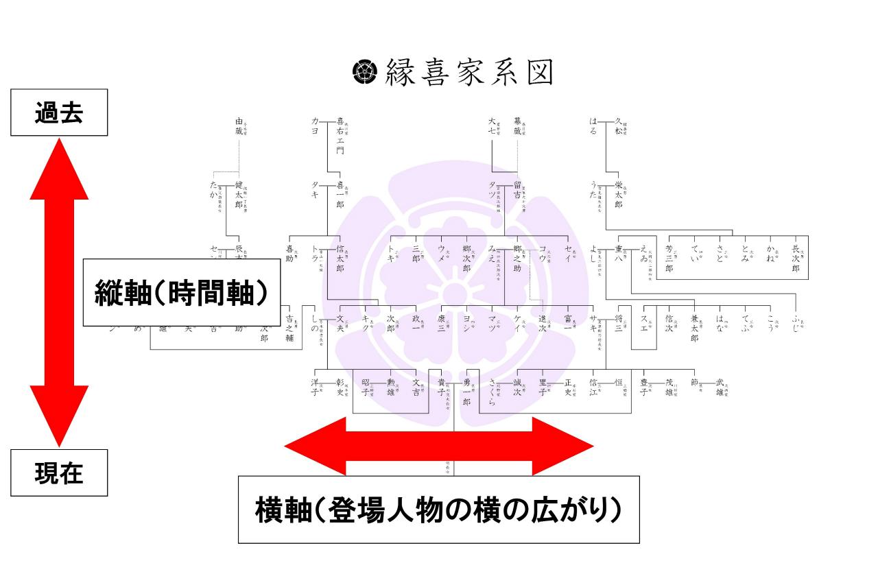 02-setumei-tatezikuyokoziku2