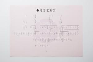 サンプル縦系図